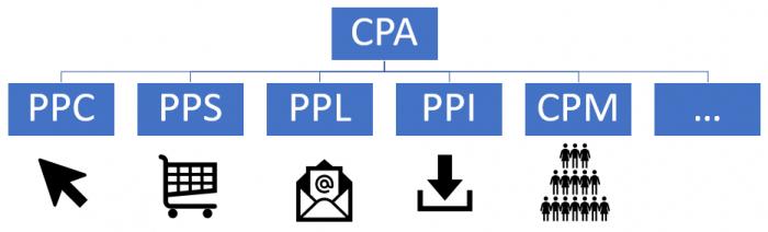 CPA e tipi di pay nelle affiliazioni