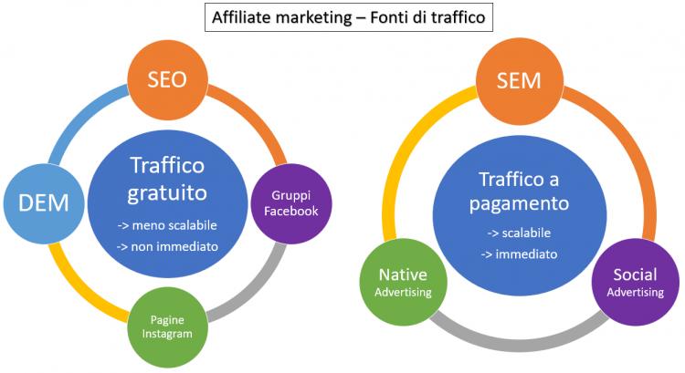 """Fonti di traffico nell'affiliate marketing: Dal traffico """"gratuito"""" al traffico a pagamento"""
