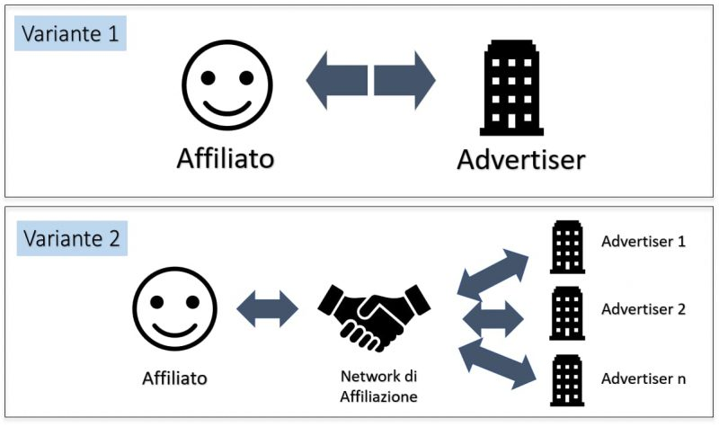 Affiliate marketing: due varianti di rapporto tra affiliato, advertiser e network di affiliazione