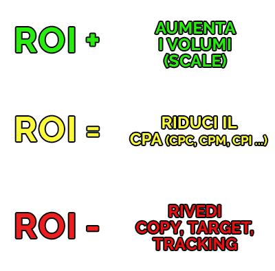 Tabella del ROI