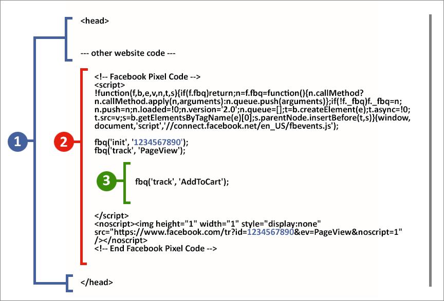 come installare il pixel di Facebook nel codice della pagina