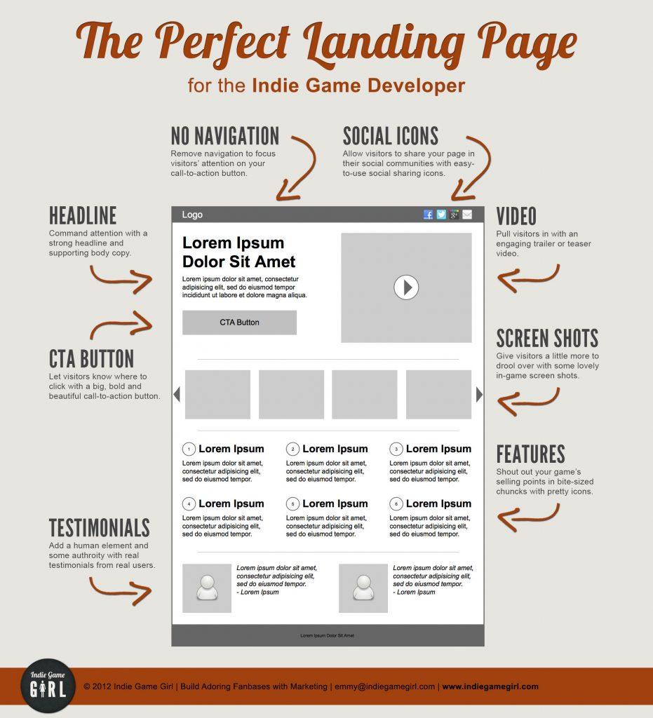 Landing Page Perfetta
