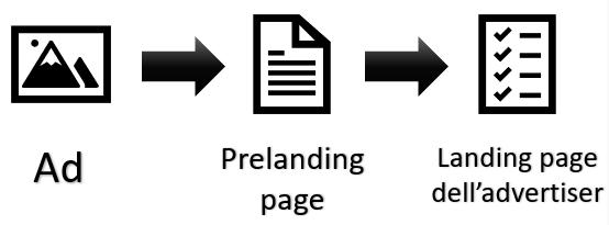 promozione indiretta tramite prelanding