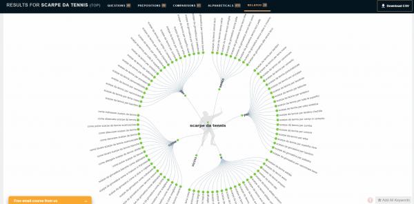 answer the pubblic come tool gratuito per la ricerca keyword