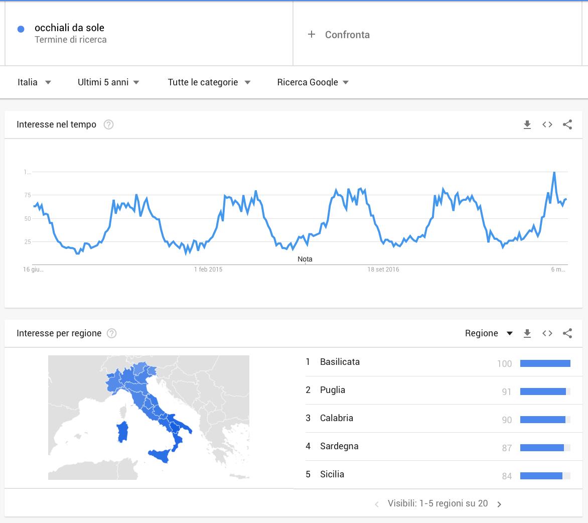 """Google Trends: ricerca per """"occhiali da sole"""" in Italia per gli ultimi 5 anni"""