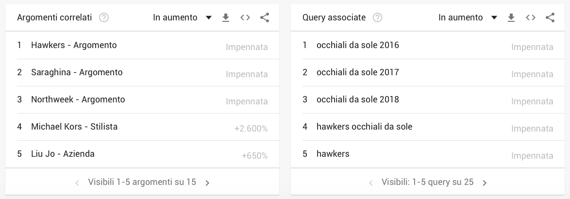 argomenti e query correlate in Google Trends