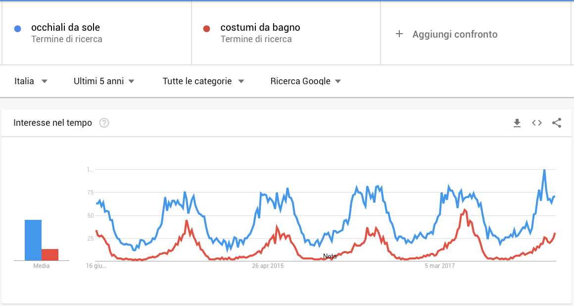 confronto di due keyword su Google Trends