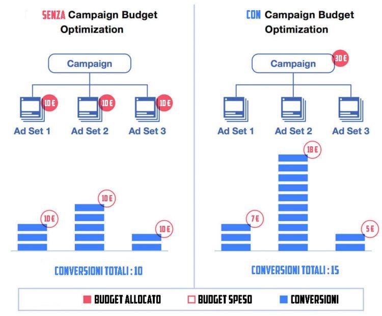 come funziona la CBO di Facebook nelle campagne