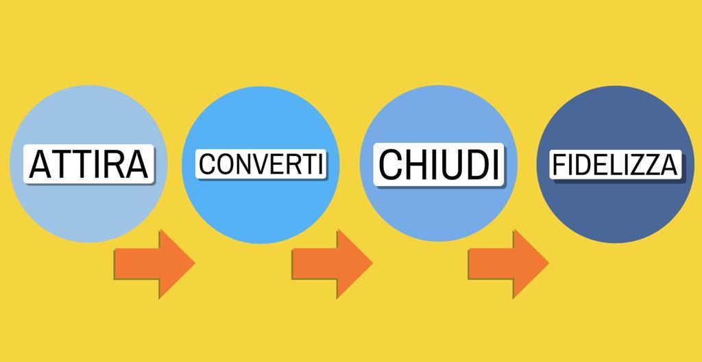 Inbound Marketing_cos'è e come funziona